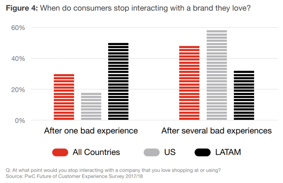 PwC data on the importance of UX