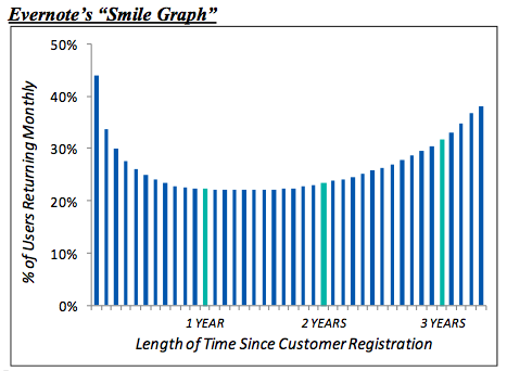 evernote-smile-graph