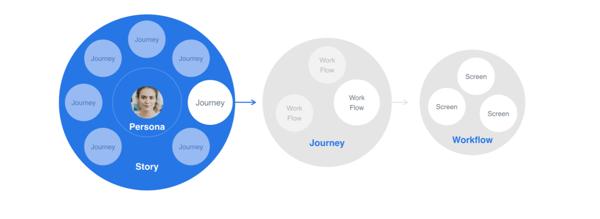 DePalma's UX design process