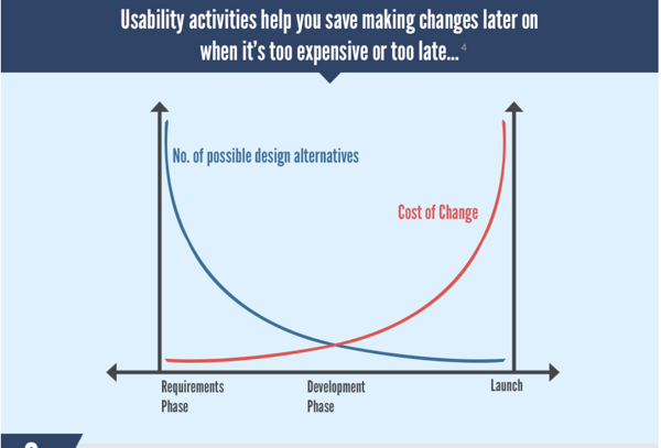 Rising cost of design changes over time