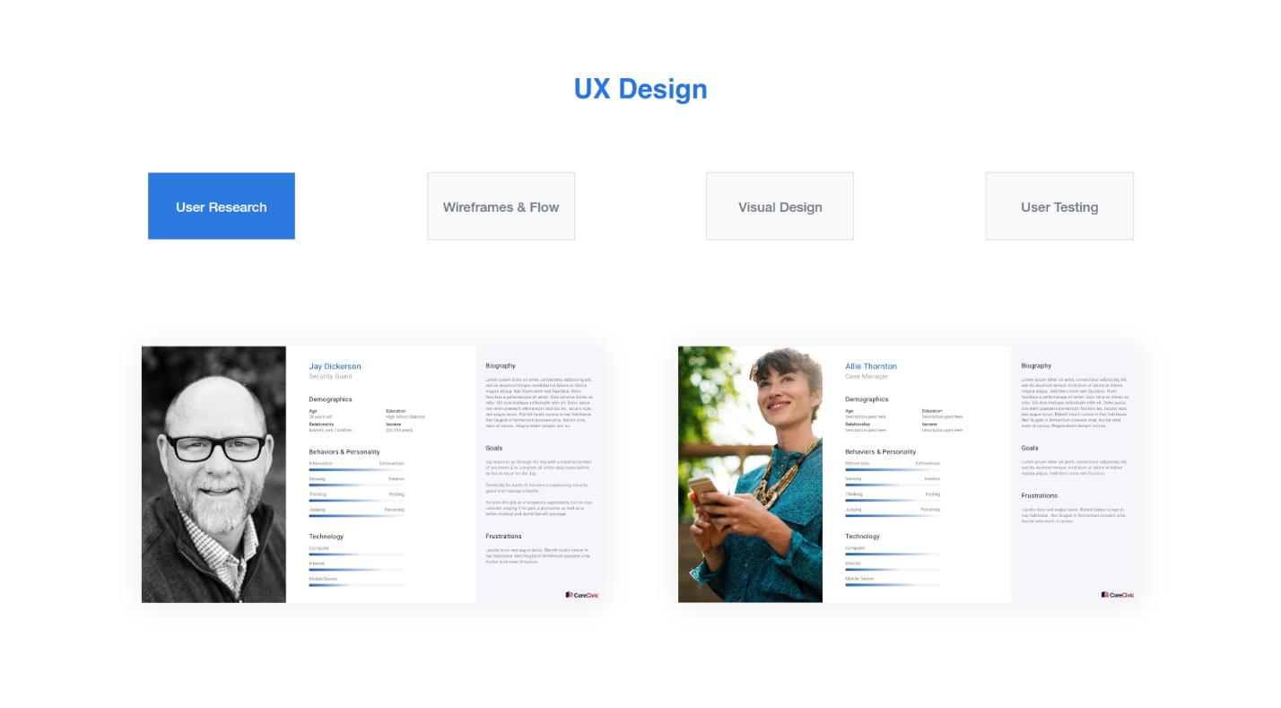 UX design in the Sprint Zero process