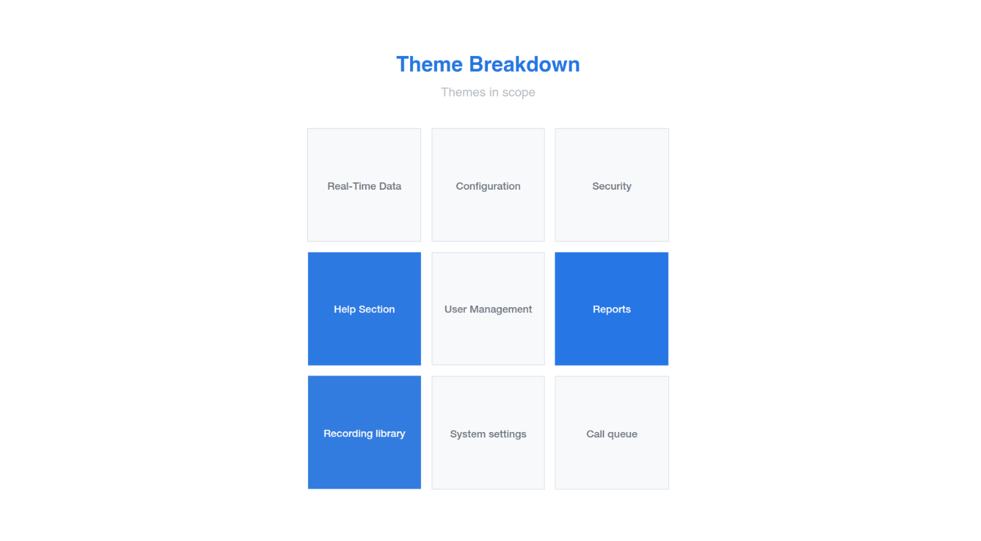 Agile theme breakdown