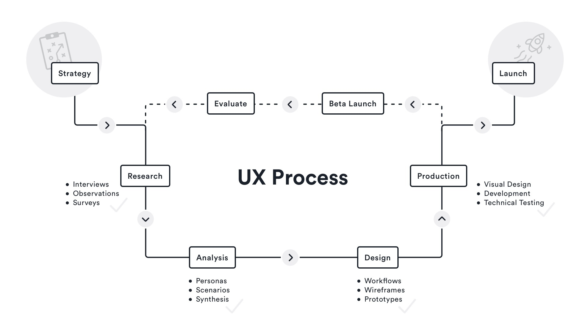 What A Time Tested Ux Design Process Looks Like