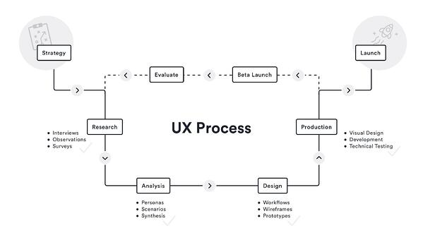DePalma's UX design process