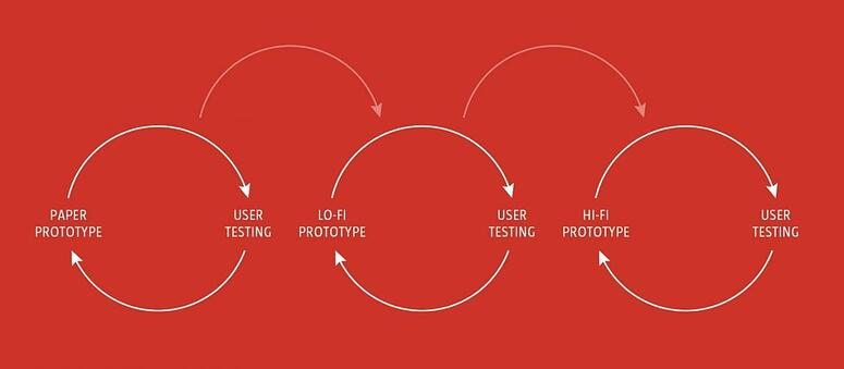 ux prototyping process